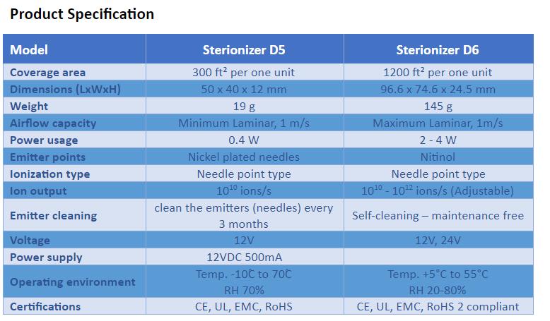 Sterionizer Details
